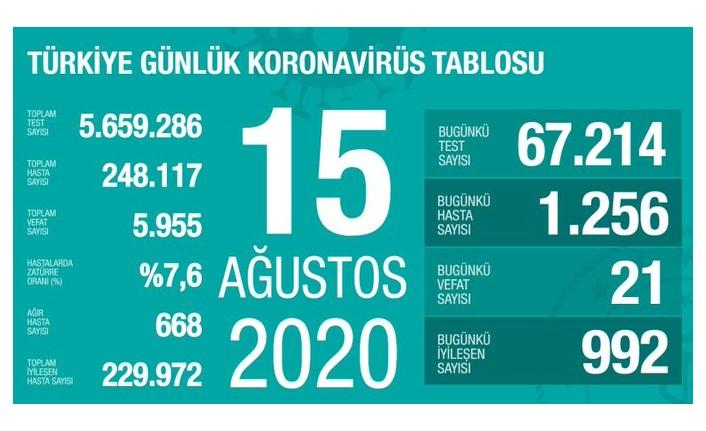 Türkiye'de dikkat çeken artış