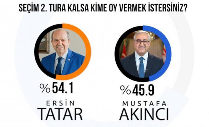 Gezici Araştırma Şirketi : İkinci turda Tatar %54.1 , Akıncı %45.9