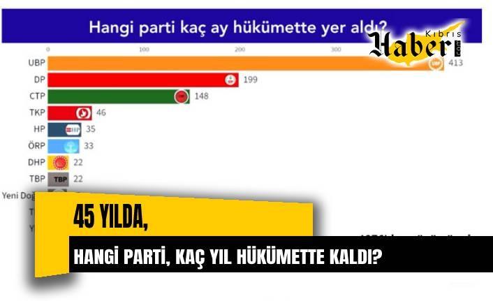 45 yılda 11 parti hükümette kaldı Kaynak: 45 yılda 11 parti hükümette kaldı