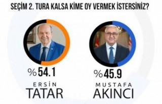 Gezici Araştırma Şirketi : İkinci turda Tatar...