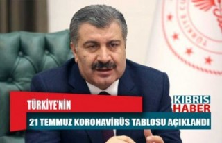 Son Dakika: Türkiye'nin 21 Temmuz koronavirüs...