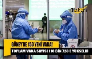 Güney Kıbrıs'ta 153 yeni vaka!