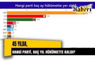 45 yılda 11 parti hükümette kaldı Kaynak: 45 yılda...